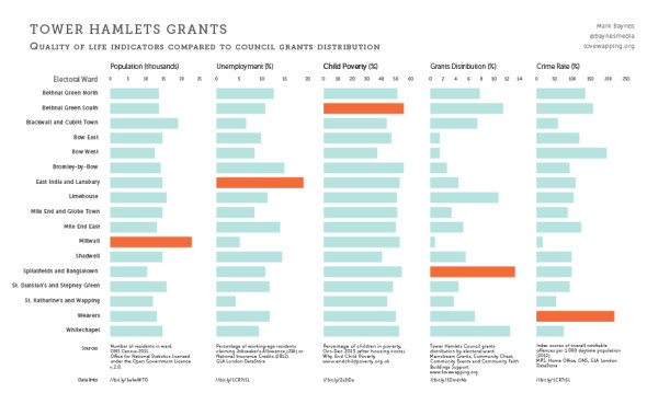 Tower Hamlets grants compared to quality of life indicators