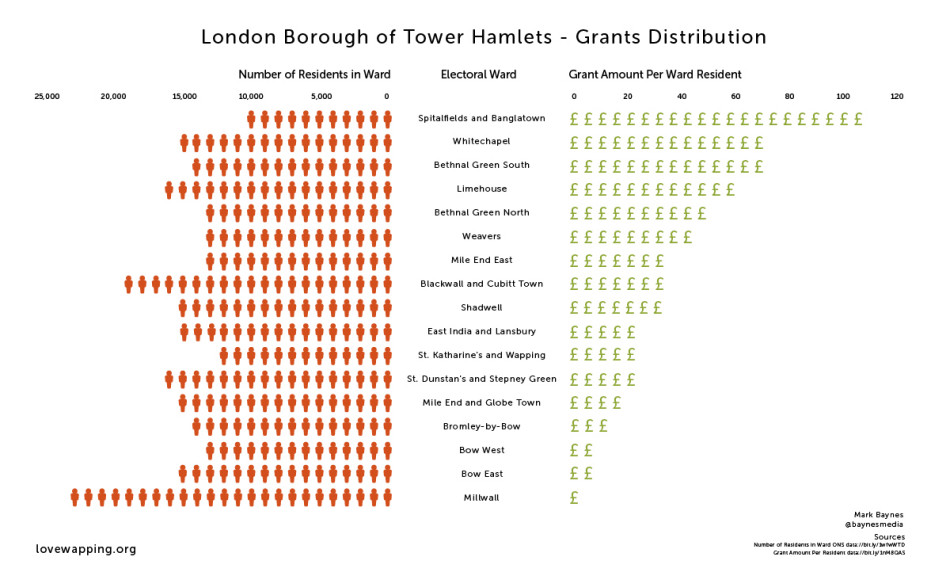 Tower Hamlets council grants distribution by electoral ward